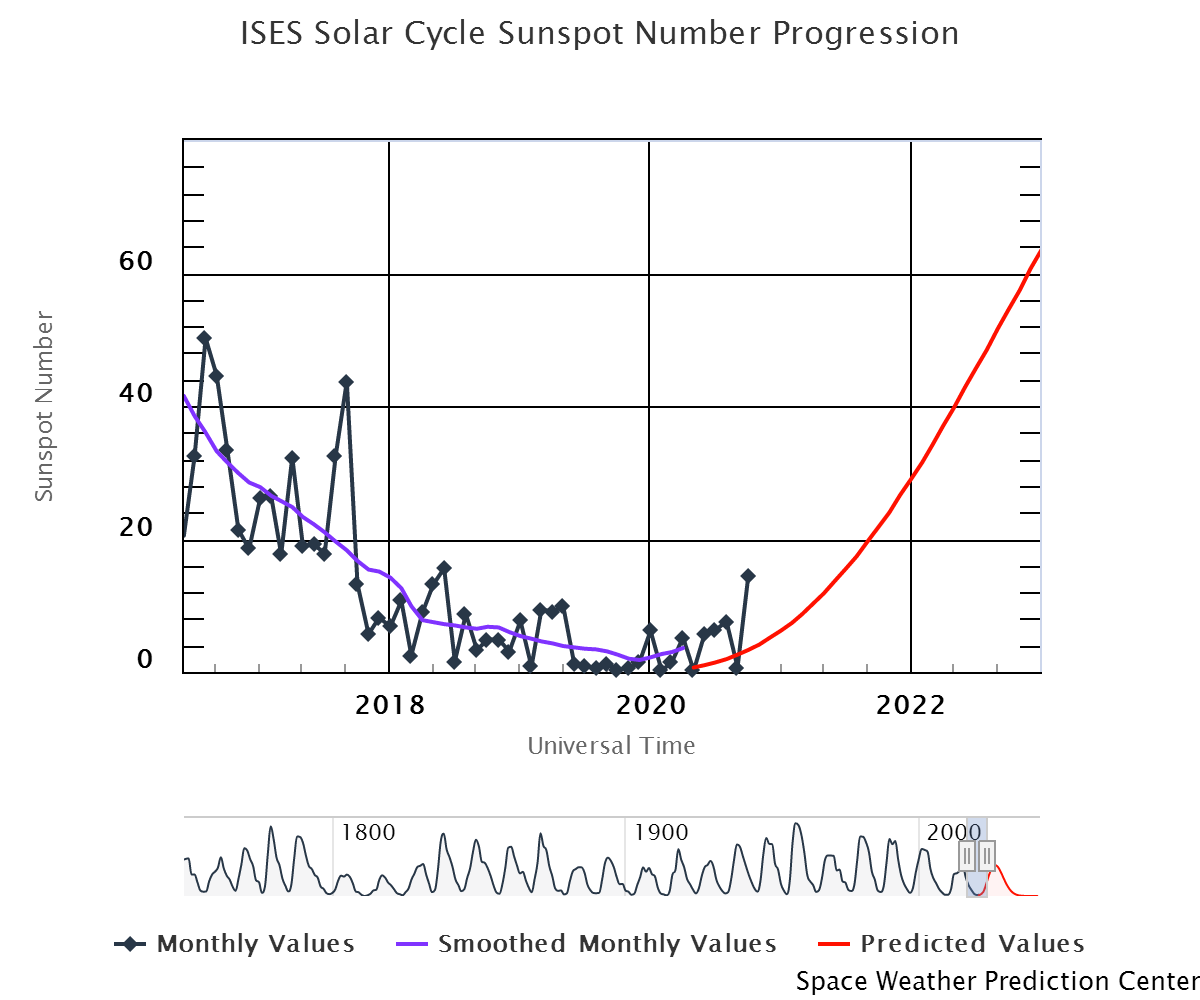 ises-solar-cycle-sunspot (1)